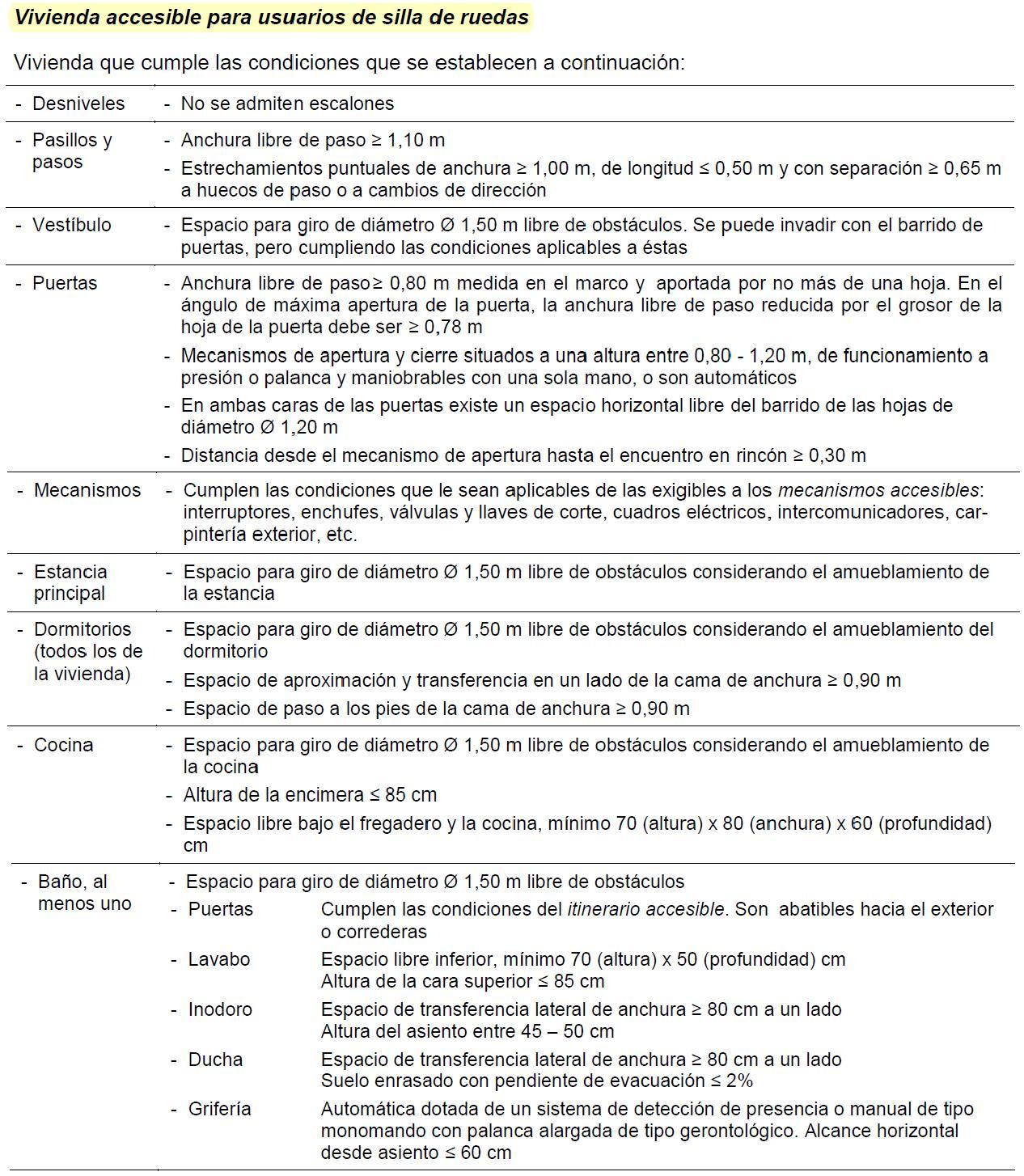 condiciones-vivienda-accesible-san-fernando-Lorca-6